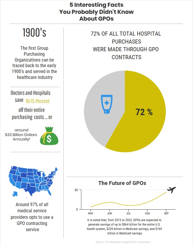 Improving Medical Practice Profitability through GPO Healthcare